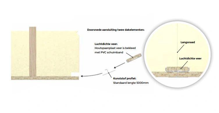 Unilin zelfdragende dakplaten hebben een luchtdicht daksysteem